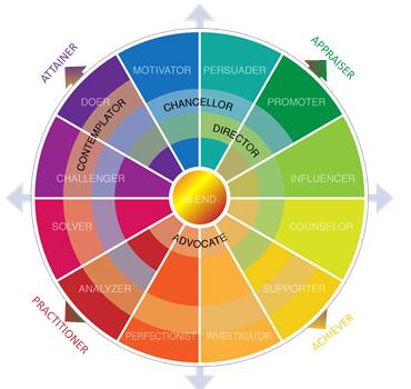 Communication Styles 2.0 Model Circle of Styles